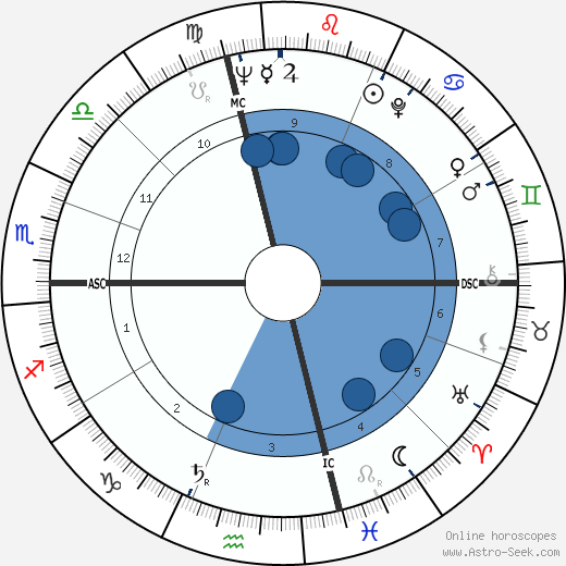 Leonard Parker wikipedia, horoscope, astrology, instagram