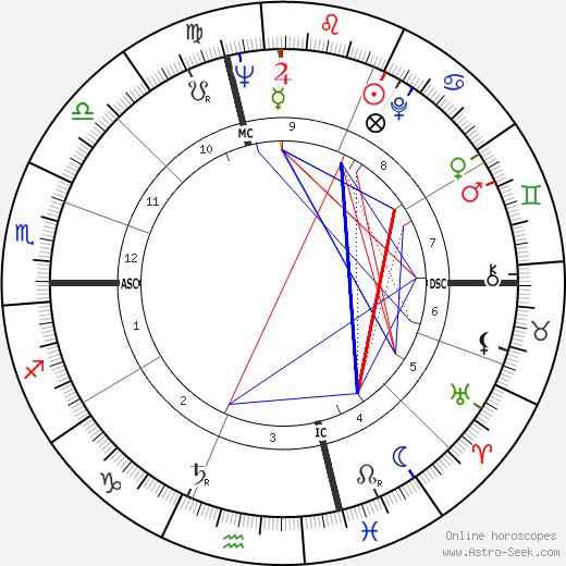 Leonard Parker день рождения гороскоп, Leonard Parker Натальная карта онлайн