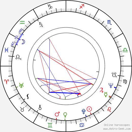 Leonid Martynyuk birth chart, Leonid Martynyuk astro natal horoscope, astrology