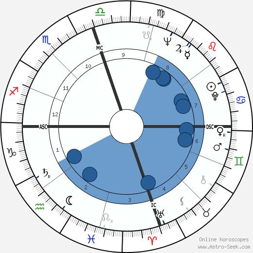 Marceline C. Nelson wikipedia, horoscope, astrology, instagram