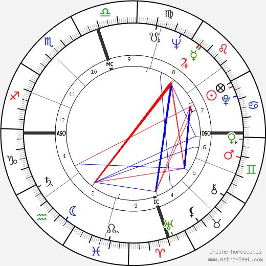 Marceline C. Nelson день рождения гороскоп, Marceline C. Nelson Натальная карта онлайн