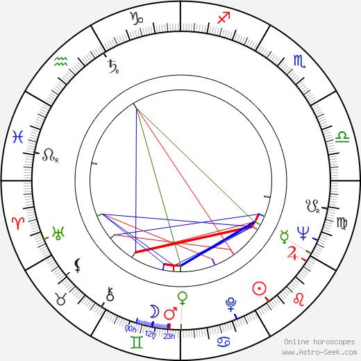 Майк Ходжес Mike Hodges день рождения гороскоп, Mike Hodges Натальная карта онлайн