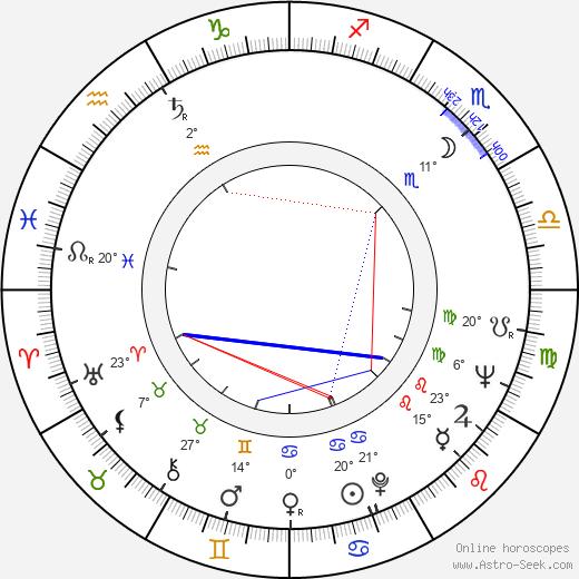Monte Hellman birth chart, biography, wikipedia 2019, 2020