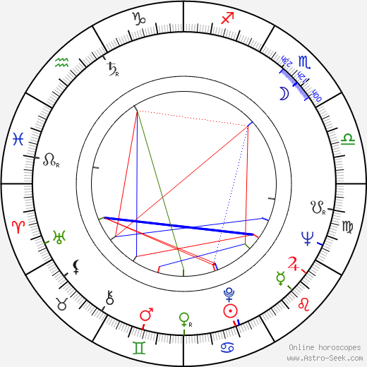 Monte Hellman astro natal birth chart, Monte Hellman horoscope, astrology