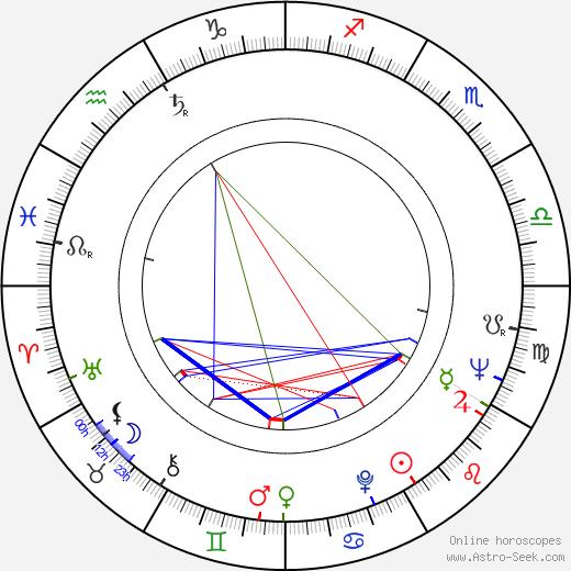 Nacke Johansson birth chart, Nacke Johansson astro natal horoscope, astrology