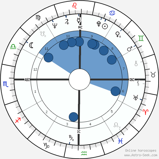 Neile Adams wikipedia, horoscope, astrology, instagram
