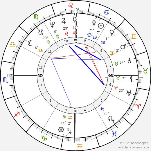 Neile Adams tema natale, biography, Biografia da Wikipedia 2020, 2021
