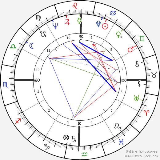 Neile Adams tema natale, oroscopo, Neile Adams oroscopi gratuiti, astrologia