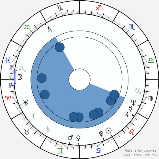 Oscar de la Renta wikipedia, horoscope, astrology, instagram