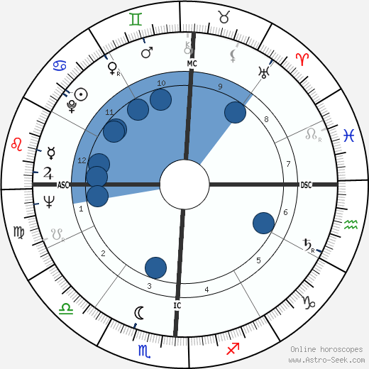 Otis Davis wikipedia, horoscope, astrology, instagram