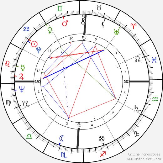 Otis Davis birth chart, Otis Davis astro natal horoscope, astrology