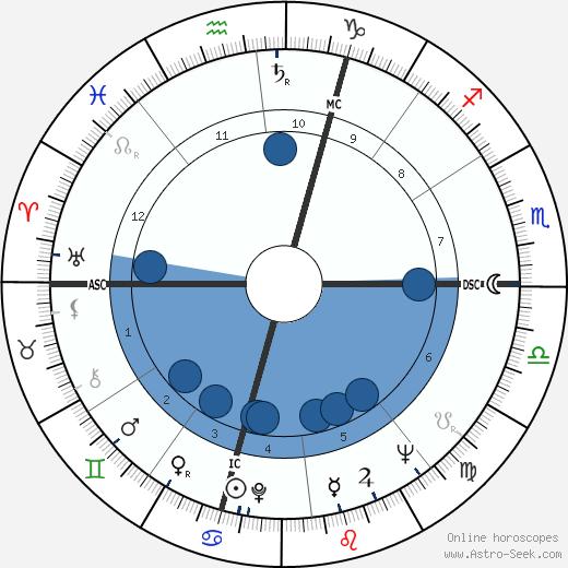 Paolo Fresco wikipedia, horoscope, astrology, instagram