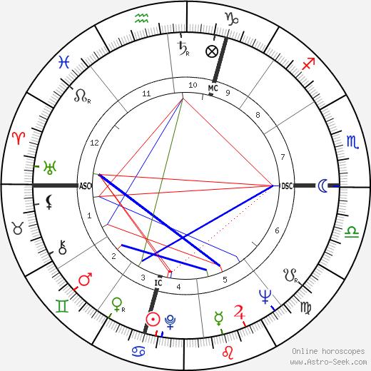 Paolo Fresco день рождения гороскоп, Paolo Fresco Натальная карта онлайн