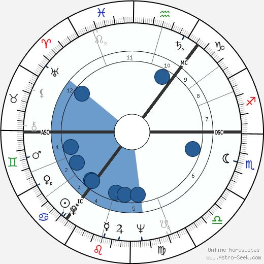 Per Nørgård wikipedia, horoscope, astrology, instagram