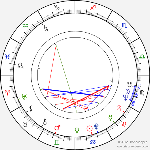 Petar Lalovic tema natale, oroscopo, Petar Lalovic oroscopi gratuiti, astrologia