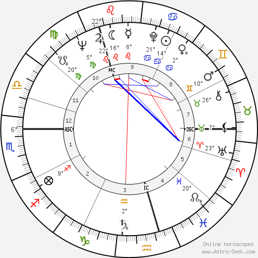 Phyllida Law birth chart, biography, wikipedia 2019, 2020