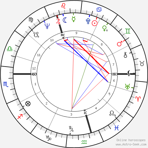 Phyllida Law birth chart, Phyllida Law astro natal horoscope, astrology