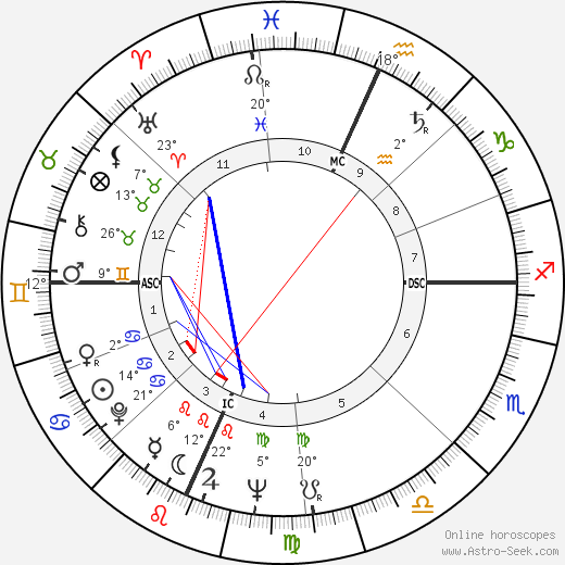 Richard Secord birth chart, biography, wikipedia 2019, 2020