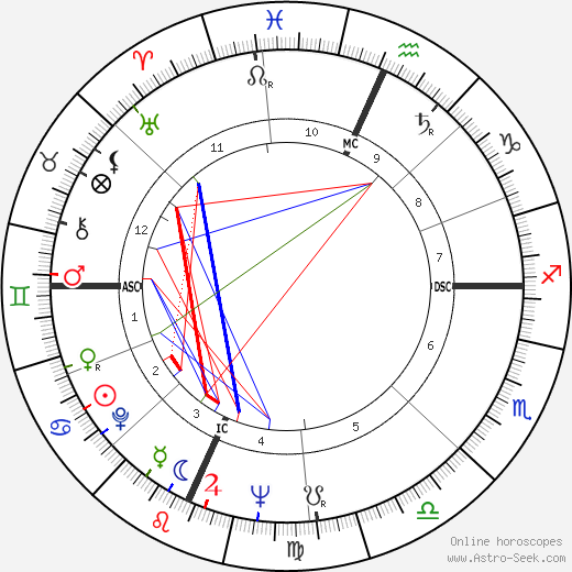 Richard Secord astro natal birth chart, Richard Secord horoscope, astrology