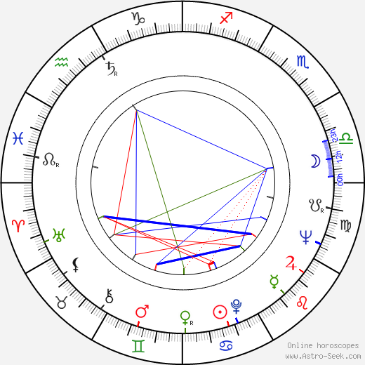 Rolf Jülich birth chart, Rolf Jülich astro natal horoscope, astrology