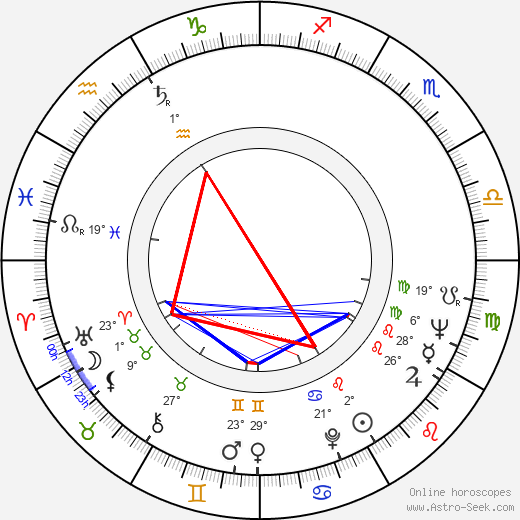 Ruzena Preislerová birth chart, biography, wikipedia 2019, 2020