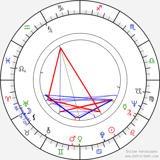 Ruzena Preislerová astro natal birth chart, Ruzena Preislerová horoscope, astrology
