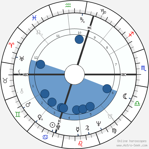 Sergio Caprari wikipedia, horoscope, astrology, instagram