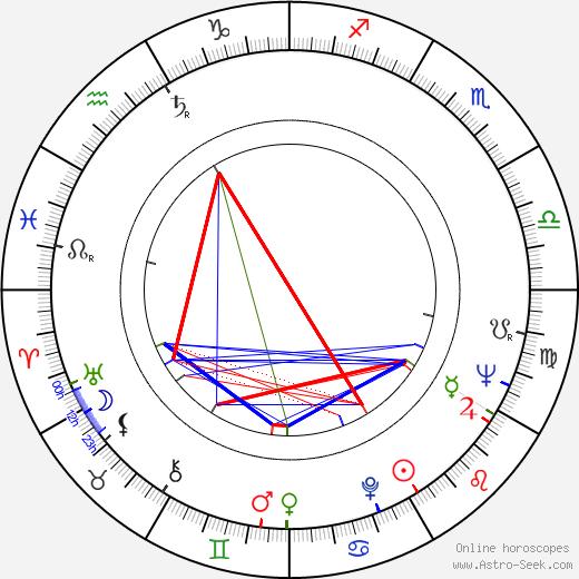 William Marlowe birth chart, William Marlowe astro natal horoscope, astrology