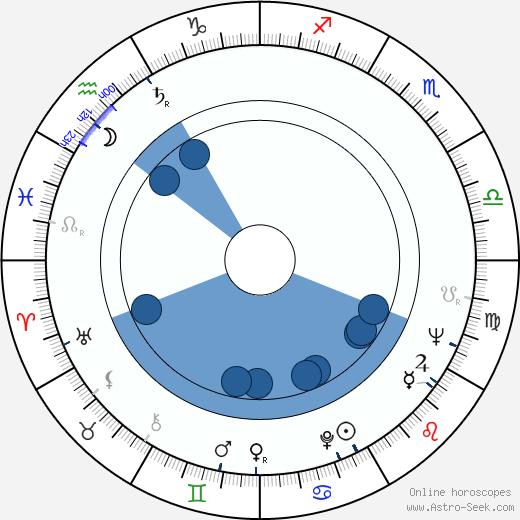 William O. Taylor wikipedia, horoscope, astrology, instagram