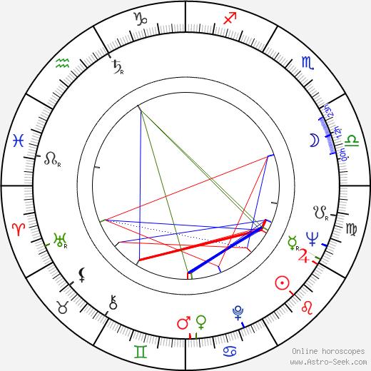 Abebe Bikila birth chart, Abebe Bikila astro natal horoscope, astrology