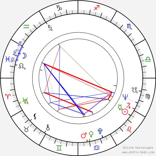 Ahmet Mekin astro natal birth chart, Ahmet Mekin horoscope, astrology