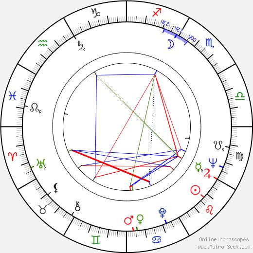 Alexandru Boiangiu tema natale, oroscopo, Alexandru Boiangiu oroscopi gratuiti, astrologia