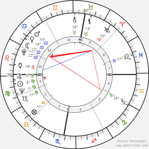 Andy Bathgate birth chart, biography, wikipedia 2017, 2018