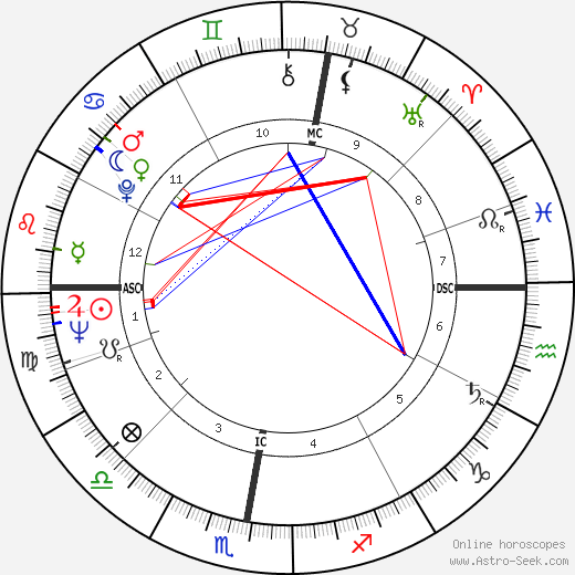 Andy Bathgate astro natal birth chart, Andy Bathgate horoscope, astrology