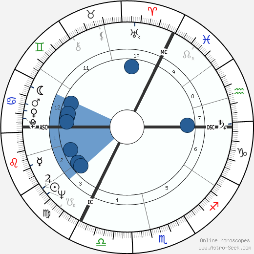 Antonia Fraser wikipedia, horoscope, astrology, instagram