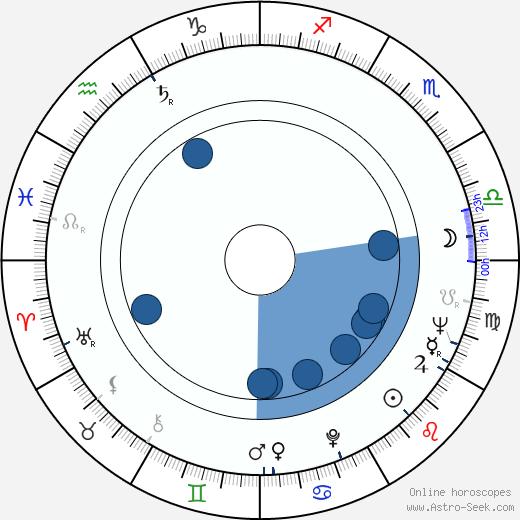 Charles Wood wikipedia, horoscope, astrology, instagram