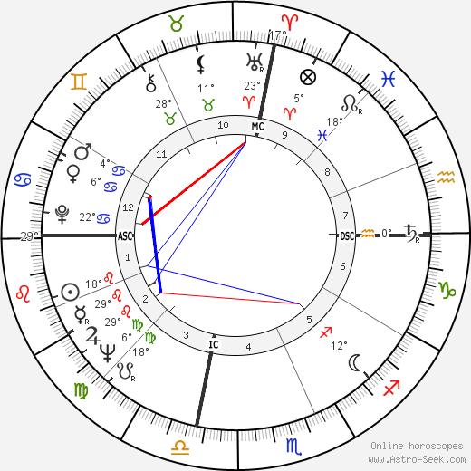 Fernando Arrabal birth chart, biography, wikipedia 2020, 2021