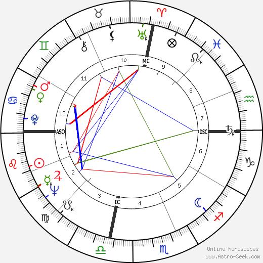 Fernando Arrabal birth chart, Fernando Arrabal astro natal horoscope, astrology