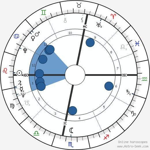 Gaudenzio Bernasconi wikipedia, horoscope, astrology, instagram