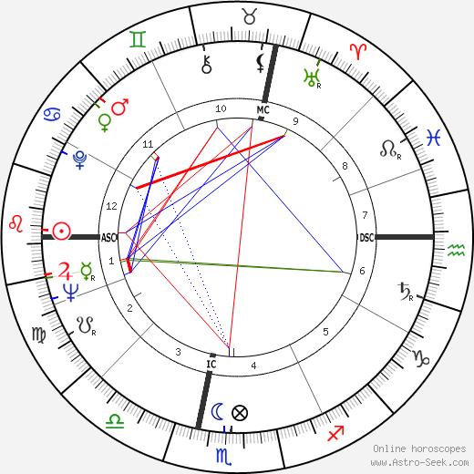 Gaudenzio Bernasconi день рождения гороскоп, Gaudenzio Bernasconi Натальная карта онлайн