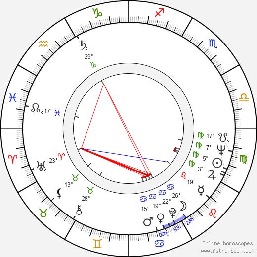 George T. Maloney birth chart, biography, wikipedia 2019, 2020
