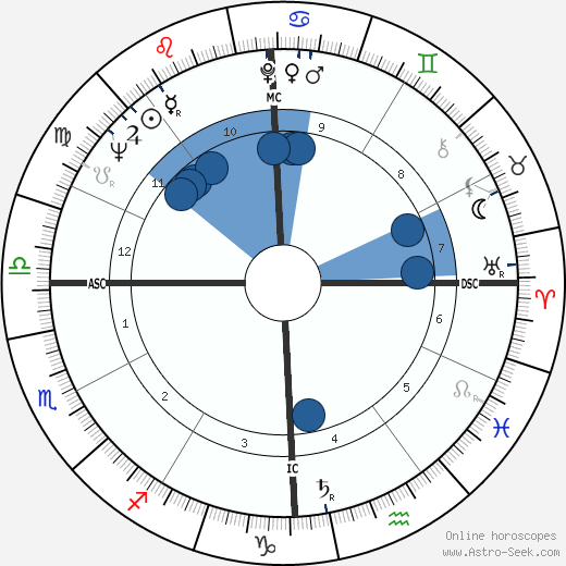 Gerald P. Carr wikipedia, horoscope, astrology, instagram