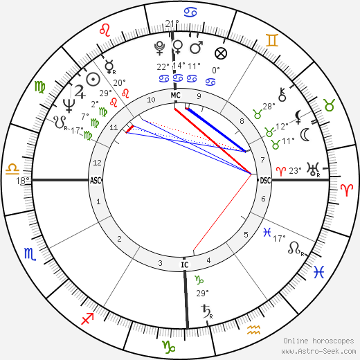 Gerald P. Carr birth chart, biography, wikipedia 2019, 2020