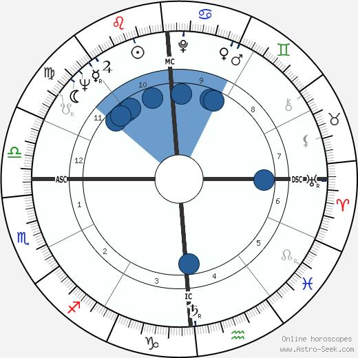 Gerard Darrow wikipedia, horoscope, astrology, instagram