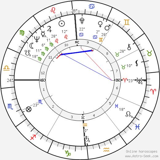 Gerard Darrow birth chart, biography, wikipedia 2019, 2020