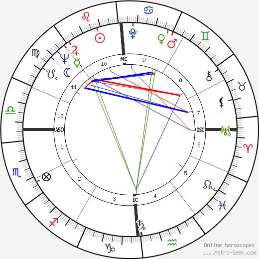 Gerard Darrow birth chart, Gerard Darrow astro natal horoscope, astrology