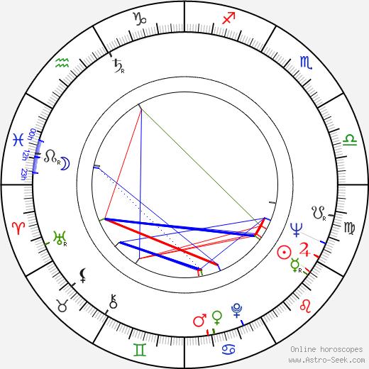 Gheorghe Naghi astro natal birth chart, Gheorghe Naghi horoscope, astrology