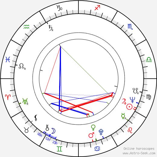Ivan Balaj birth chart, Ivan Balaj astro natal horoscope, astrology