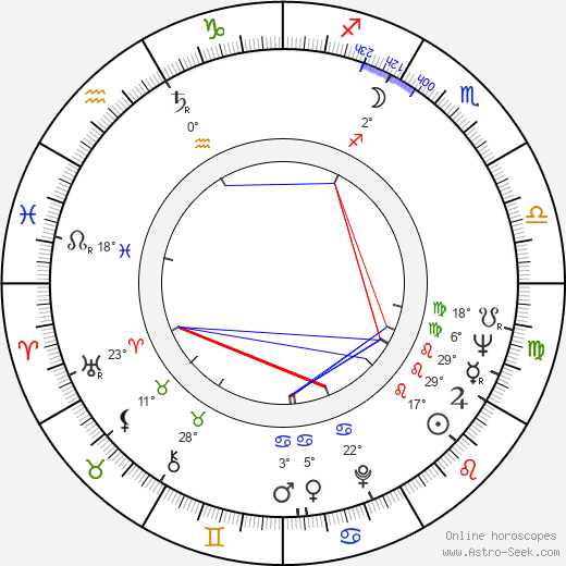 Jarmila Košťová birth chart, biography, wikipedia 2019, 2020