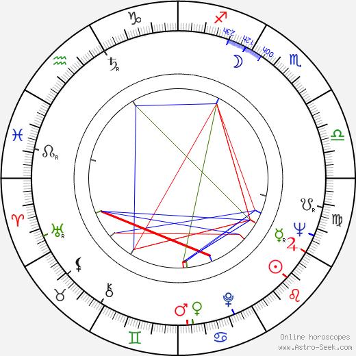 Jarmila Košťová birth chart, Jarmila Košťová astro natal horoscope, astrology